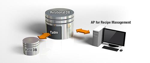 Haredb Hybrid Database Transformation Solution For Hadoop